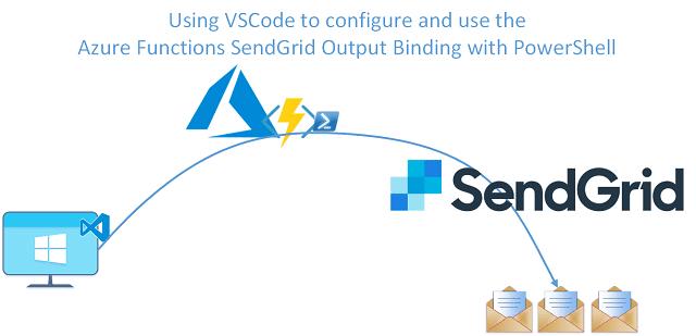 Azure-Function-SendGrid-Output-Binding-using-PowerShell-640px