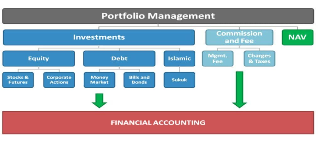 Smart capital markets. Mutual-Funds-System-NKU